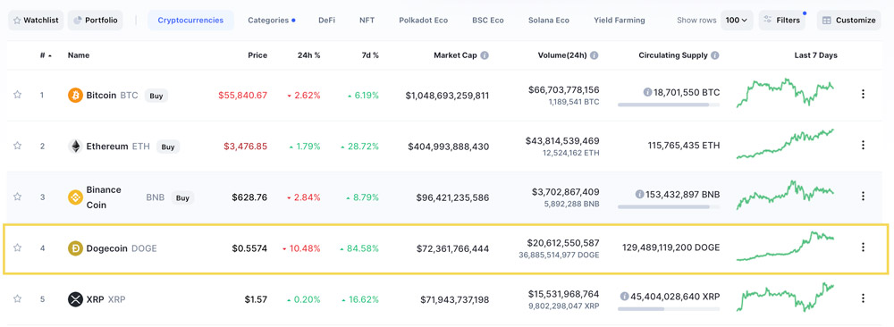 Dogecoin Now The 4th Largest Cryptocurrency