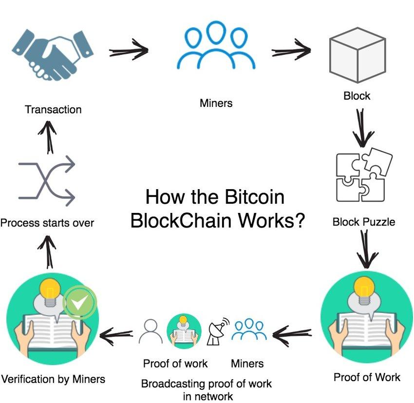 How the Bitcoin Blockchain Works